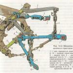 Механізм начіпного пристрою