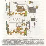 Схеми систем пуску дизелів